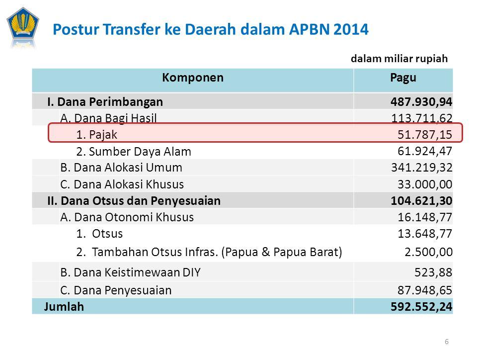 dalam miliar rupiah Postur Transfer ke Daerah dalam APBN 2014 KomponenPagu I. Dana Perimbangan487.930,94 A. Dana Bagi Hasil 113.711,62 1. Pajak 51.787