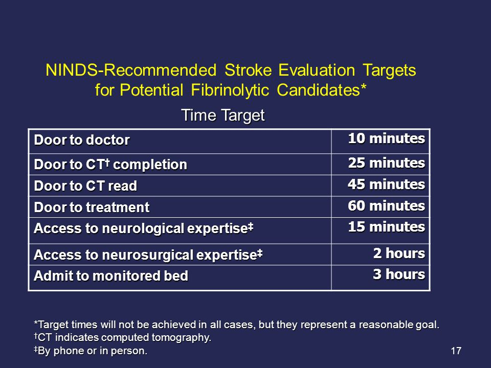17 NINDS-Recommended Stroke Evaluation Targets for Potential Fibrinolytic Candidates* Door to doctor 10 minutes Door to CT † completion 25 minutes Door to CT read 45 minutes Door to treatment 60 minutes Access to neurological expertise ‡ 15 minutes Access to neurosurgical expertise ‡ 2 hours Admit to monitored bed 3 hours *Target times will not be achieved in all cases, but they represent a reasonable goal.
