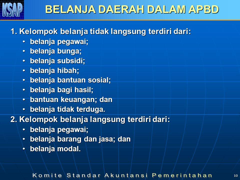 10 BELANJA DAERAH DALAM APBD 1.