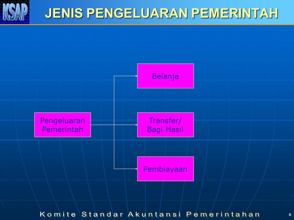 8 JENIS PENGELUARAN PEMERINTAH Pengeluaran Pemerintah Belanja Transfer/ Bagi Hasil Pembiayaan
