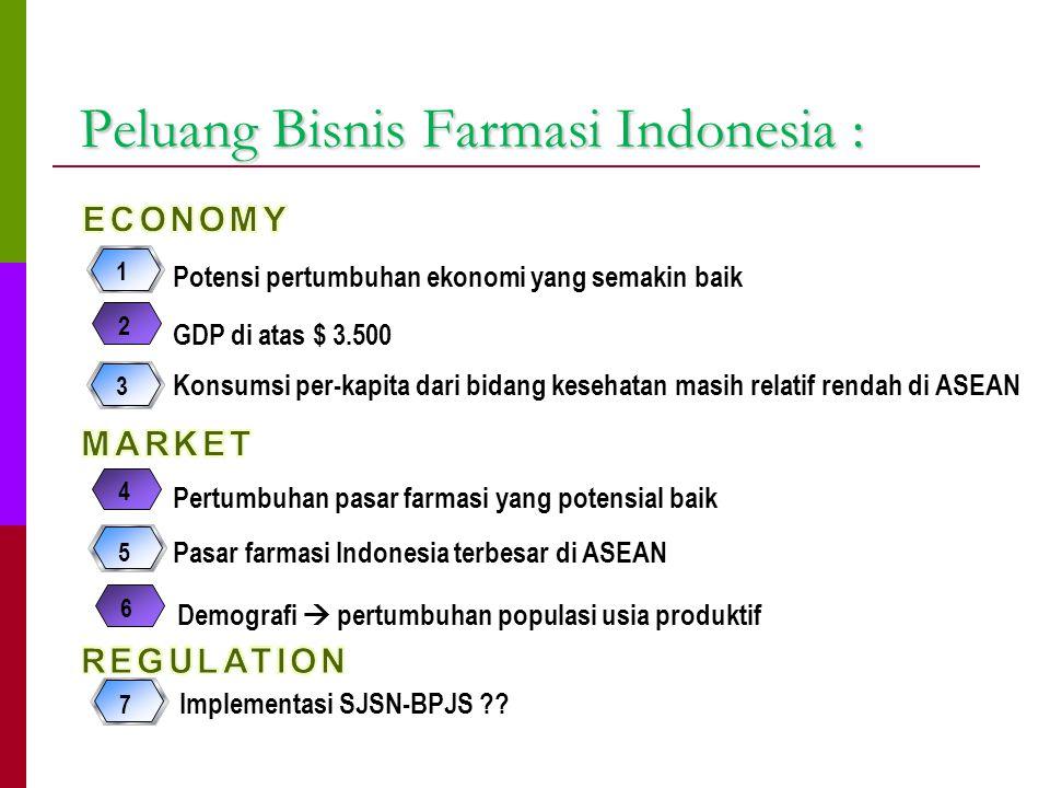 Peluang Bisnis Farmasi Indonesia : Peluang Bisnis Farmasi Indonesia : Potensi pertumbuhan ekonomi yang semakin baik 1 2 GDP di atas $ 3.500 Pertumbuha