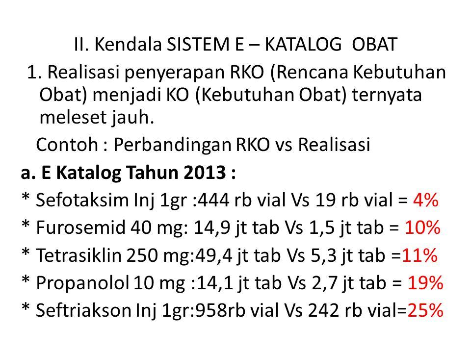 1. Realisasi penyerapan RKO (Rencana Kebutuhan Obat) menjadi KO (Kebutuhan Obat) ternyata meleset jauh. Contoh : Perbandingan RKO vs Realisasi a. E Ka