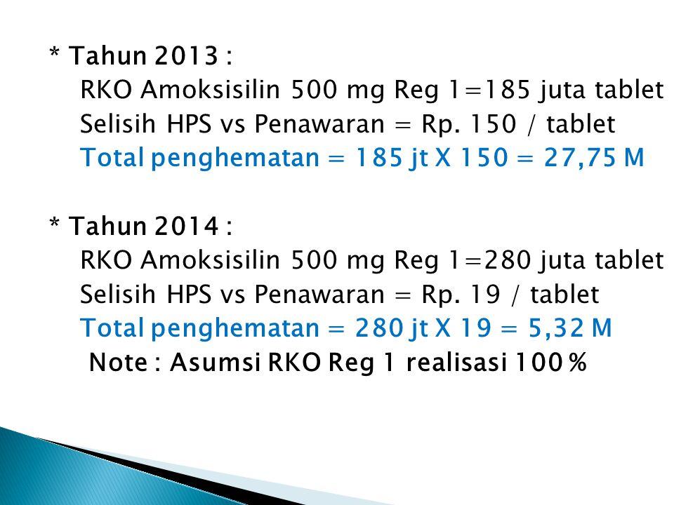 * Tahun 2013 : RKO Amoksisilin 500 mg Reg 1=185 juta tablet Selisih HPS vs Penawaran = Rp. 150 / tablet Total penghematan = 185 jt X 150 = 27,75 M * T