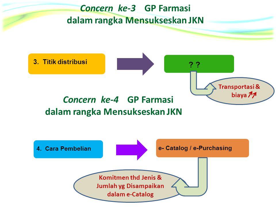 Formulariu m Nasional Concern ke-3 GP Farmasi dalam rangka Mensukseskan JKN Formularium Nasional 3. Titik distribusi ? Concern ke-4 GP Farmasi dalam r