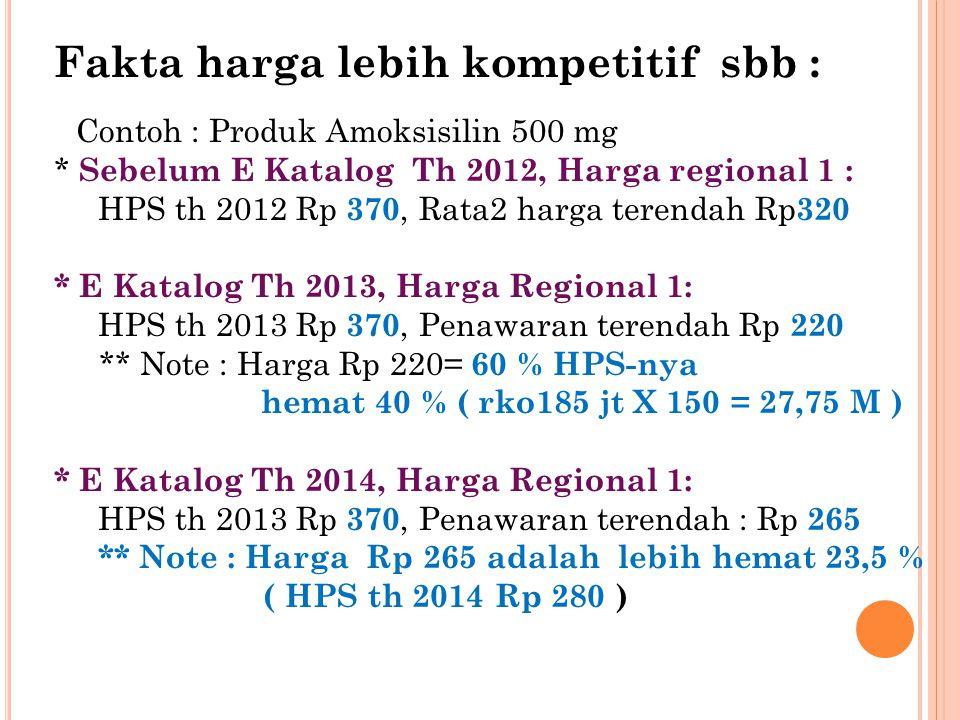 Fakta harga lebih kompetitif sbb : Contoh : Produk Amoksisilin 500 mg * Sebelum E Katalog Th 2012, Harga regional 1 : HPS th 2012 Rp 370, Rata2 harga