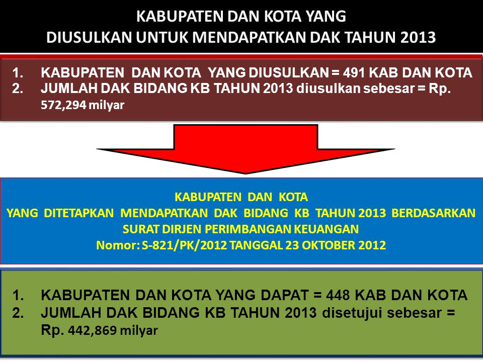 1.KABUPATEN DAN KOTA YANG DIUSULKAN = 491 KAB DAN KOTA 2.JUMLAH DAK BIDANG KB TAHUN 2013 diusulkan sebesar = Rp.