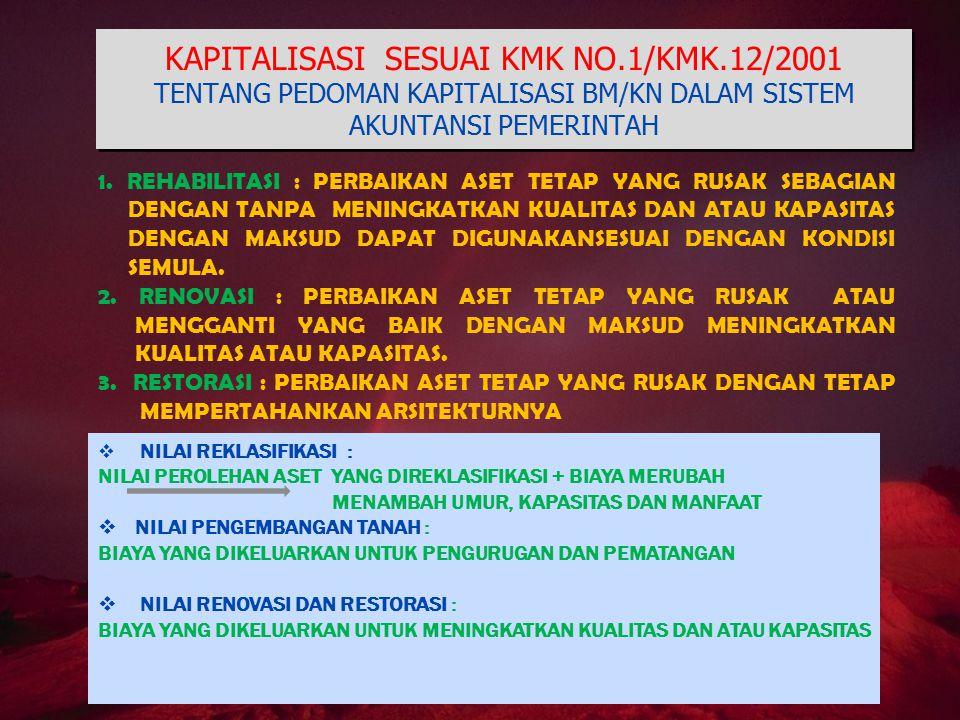KAPITALISASI SESUAI KMK NO.1/KMK.12/2001 TENTANG PEDOMAN KAPITALISASI BM/KN DALAM SISTEM AKUNTANSI PEMERINTAH 1. REHABILITASI : PERBAIKAN ASET TETAP Y