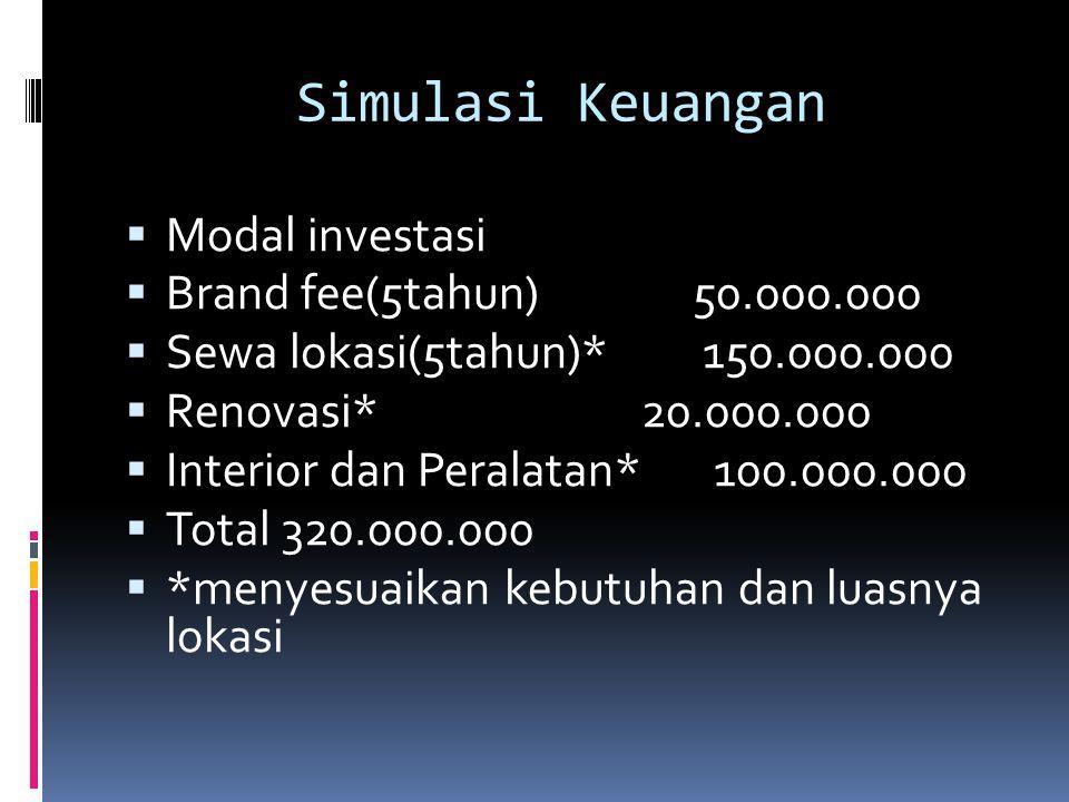 Simulasi Keuangan  Modal investasi  Brand fee(5tahun) 50.000.000  Sewa lokasi(5tahun)* 150.000.000  Renovasi* 20.000.000  Interior dan Peralatan*