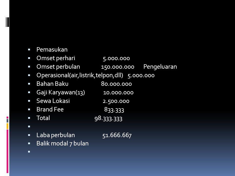  Pemasukan  Omset perhari 5.000.000  Omset perbulan 150.000.000 Pengeluaran  Operasional(air,listrik,telpon,dll) 5.000.000  Bahan Baku 80.000.000