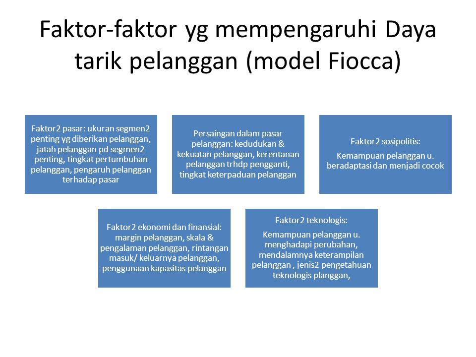 Faktor-faktor yg mempengaruhi Daya tarik pelanggan (model Fiocca) Faktor2 pasar: ukuran segmen2 penting yg diberikan pelanggan, jatah pelanggan pd segmen2 penting, tingkat pertumbuhan pelanggan, pengaruh pelanggan terhadap pasar Persaingan dalam pasar pelanggan: kedudukan & kekuatan pelanggan, kerentanan pelanggan trhdp pengganti, tingkat keterpaduan pelanggan Faktor2 sosipolitis: Kemampuan pelanggan u.