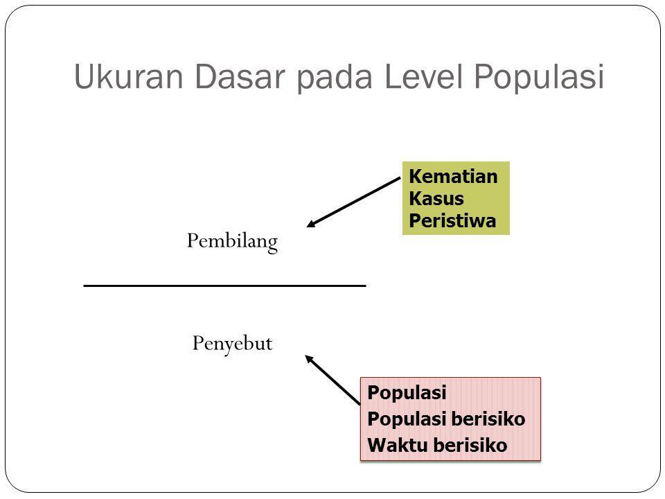 Ukuran Dasar pada Level Populasi Pembilang Penyebut Kematian Kasus Peristiwa Populasi Populasi berisiko Waktu berisiko Populasi Populasi berisiko Wakt