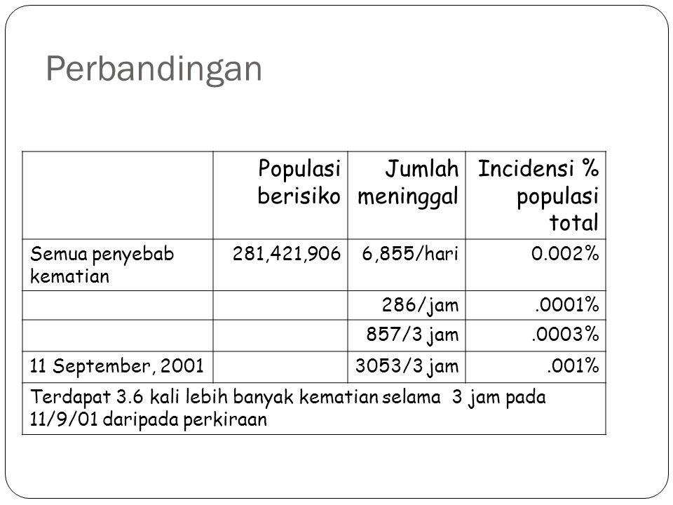 Perbandingan Populasi berisiko Jumlah meninggal Incidensi % populasi total Semua penyebab kematian 281,421,9066,855/hari0.002% 286/jam.0001% 857/3 jam