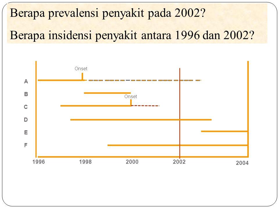 Incidence, Prevalence Berapa prevalensi penyakit pada 2002? Berapa insidensi penyakit antara 1996 dan 2002? B C Onset A 2004 1996199820002002 D E F On