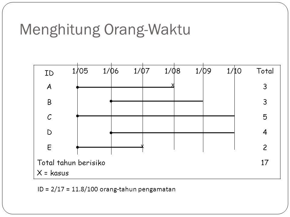 Menghitung Orang-Waktu ID 1/051/061/071/081/091/10Total A3 B3 C5 D4 E2 Total tahun berisiko X = kasus 17 x x ID = 2/17 = 11.8/100 orang-tahun pengamat