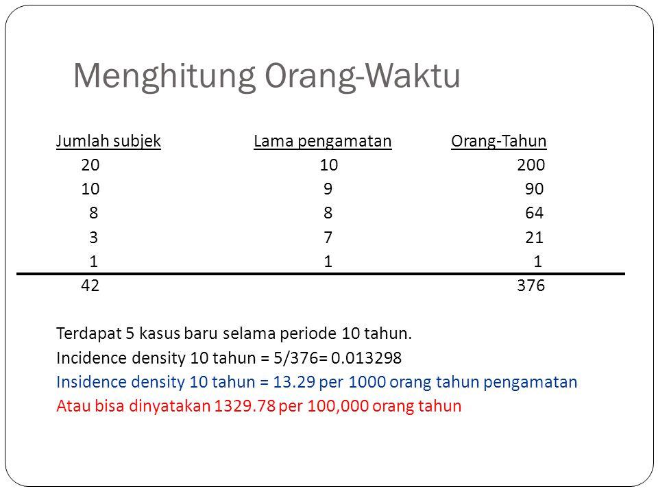 Menghitung Orang-Waktu Jumlah subjekLama pengamatanOrang-Tahun 2010200 10 9 90 8 8 64 3 7 21 1 1 1 42 376 Terdapat 5 kasus baru selama periode 10 tahu