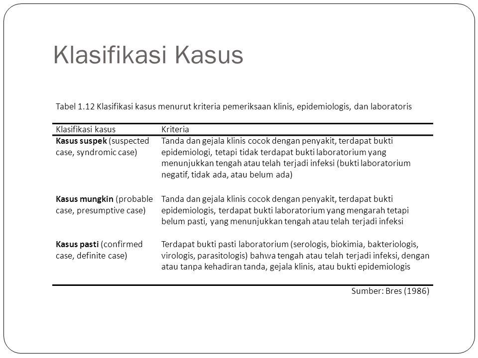 Klasifikasi Kasus Tabel 1.12 Klasifikasi kasus menurut kriteria pemeriksaan klinis, epidemiologis, dan laboratoris Klasifikasi kasusKriteria Kasus sus