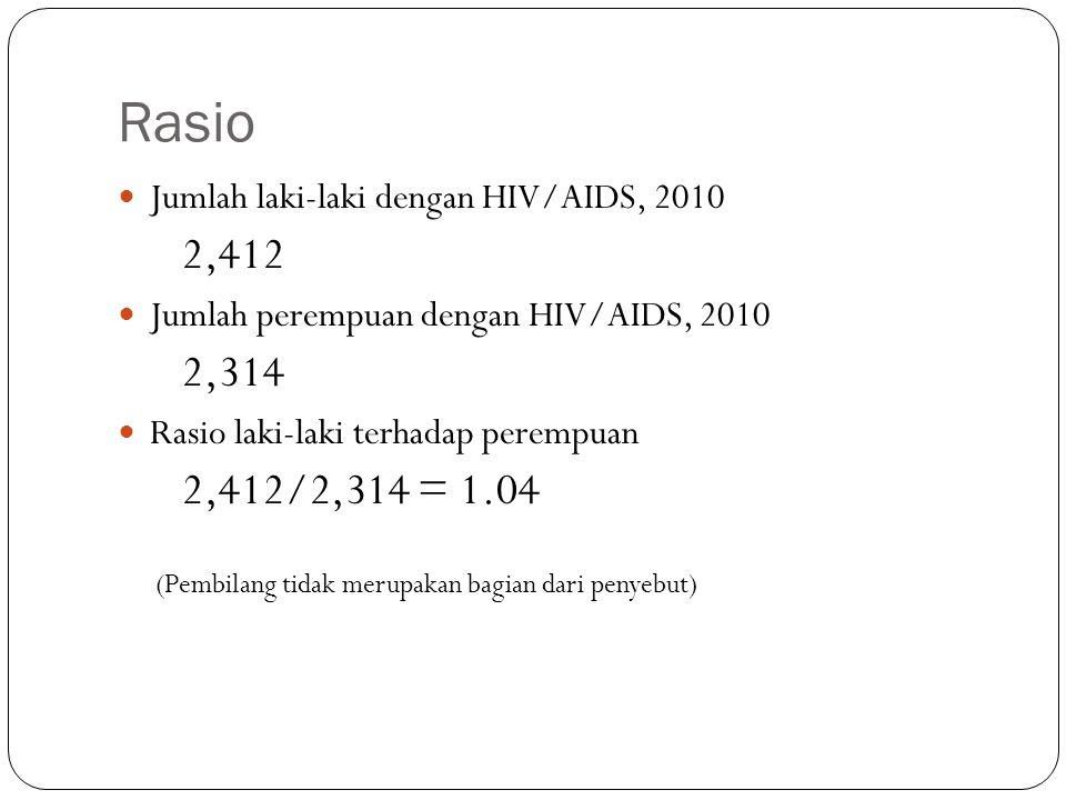 Rasio Jumlah laki-laki dengan HIV/AIDS, 2010 2,412 Jumlah perempuan dengan HIV/AIDS, 2010 2,314 Rasio laki-laki terhadap perempuan 2,412/2,314 = 1.04