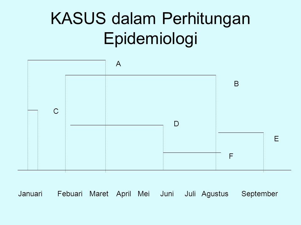 KASUS dalam Perhitungan Epidemiologi Januari Febuari Maret April Mei Juni Juli Agustus September A B C D E F