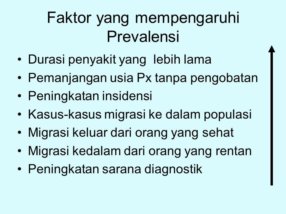 Faktor yang mempengaruhi Prevalensi Durasi penyakit yang lebih lama Pemanjangan usia Px tanpa pengobatan Peningkatan insidensi Kasus-kasus migrasi ke