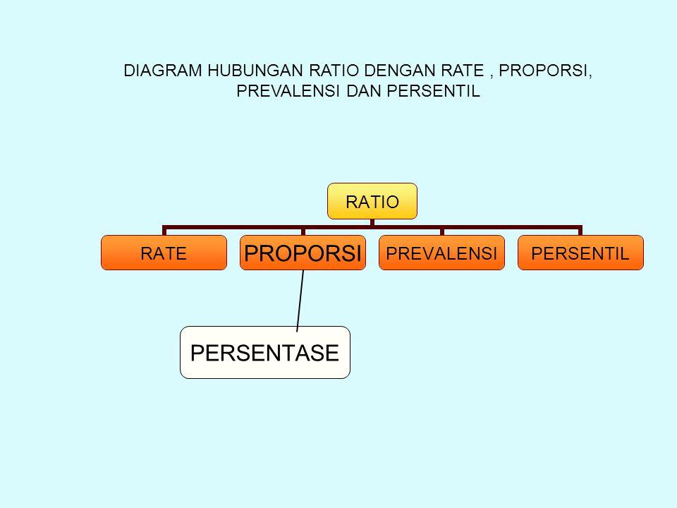 DIAGRAM HUBUNGAN RATIO DENGAN RATE, PROPORSI, PREVALENSI DAN PERSENTIL PERSENTASE