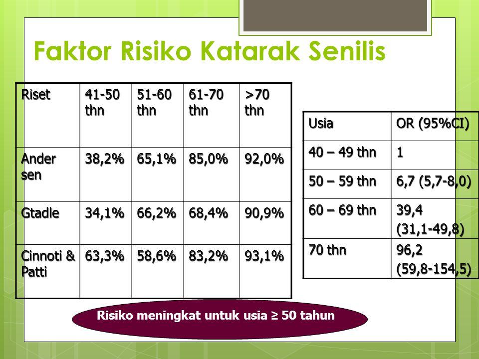 Faktor Risiko Katarak Senilis Riset 41-50 thn 51-60 thn 61-70 thn >70 thn Ander sen 38,2%65,1%85,0%92,0% Gtadle34,1%66,2%68,4%90,9% Cinnoti & Patti 63