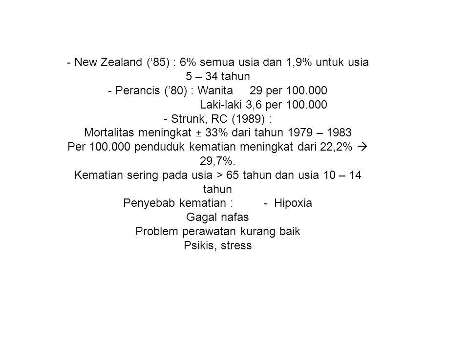- New Zealand ('85) : 6% semua usia dan 1,9% untuk usia 5 – 34 tahun - Perancis ('80) : Wanita 29 per 100.000 Laki-laki 3,6 per 100.000 - Strunk, RC (