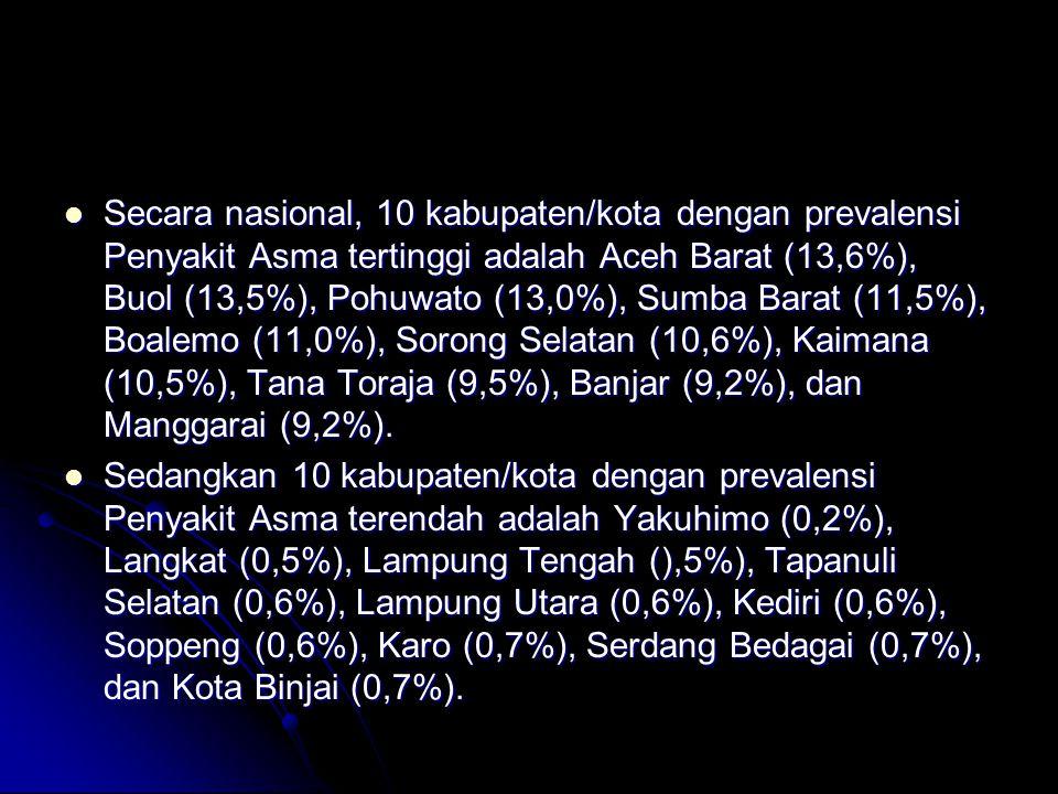 Secara nasional, 10 kabupaten/kota dengan prevalensi Penyakit Asma tertinggi adalah Aceh Barat (13,6%), Buol (13,5%), Pohuwato (13,0%), Sumba Barat (11,5%), Boalemo (11,0%), Sorong Selatan (10,6%), Kaimana (10,5%), Tana Toraja (9,5%), Banjar (9,2%), dan Manggarai (9,2%).