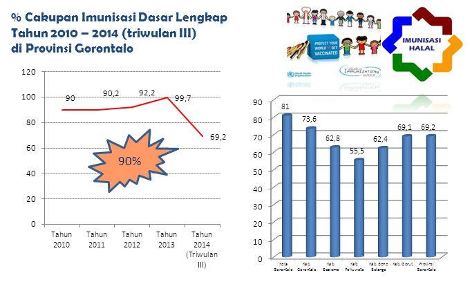 % Cakupan Imunisasi Dasar Lengkap Tahun 2010 – 2014 (triwulan III) di Provinsi Gorontalo 90%