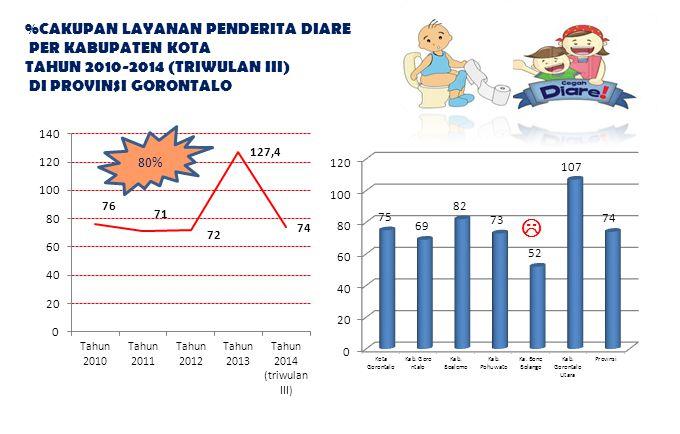 %CAKUPAN LAYANAN PENDERITA DIARE PER KABUPATEN KOTA TAHUN 2010-2014 (TRIWULAN III) DI PROVINSI GORONTALO 80%