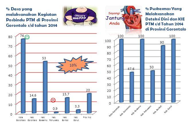  % Puskesmas Yang Melaksanakan Deteksi Dini dan KIE PTM s/d Tahun 2014 di Provinsi Gorontalo % Desa yang melaksanakan Kegiatan Posbindu PTM di Provin
