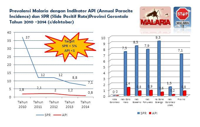 Prevalensi Malaria dengan Indikator API (Annual Paracite Incidence) dan SPR (Slide Positif Rate)Provinsi Gorontalo Tahun 2010 -2014 (s/doktober) Targe