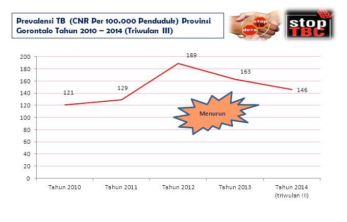 Prevalensi TB (CNR Per 100.000 Penduduk) Provinsi Gorontalo Tahun 2010 – 2014 (Triwulan III) Menurun