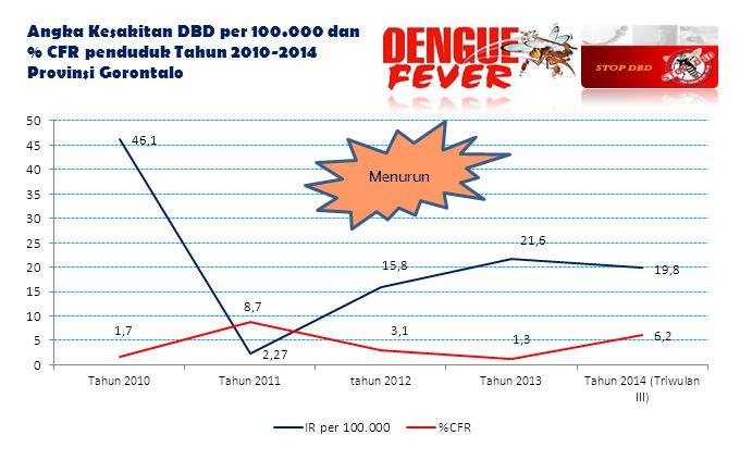 Angka Kesakitan DBD per 100.000 dan % CFR penduduk Tahun 2010-2014 Provinsi Gorontalo Menurun
