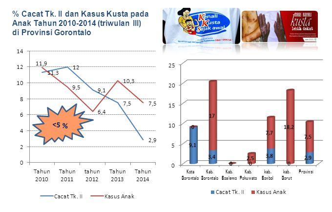 % Cacat Tk. II dan Kasus Kusta pada Anak Tahun 2010-2014 (triwulan III) di Provinsi Gorontalo <5 %