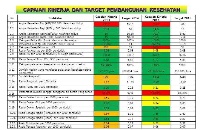 NoIndikator Capaian Kinerja 2013 Target 2014 Capaian Kinerja 2014 Target 2015 2.1.Angka Kematian Ibu (AKI)/100.000 Kelahiran Hidup 251,7159,1210,2128,