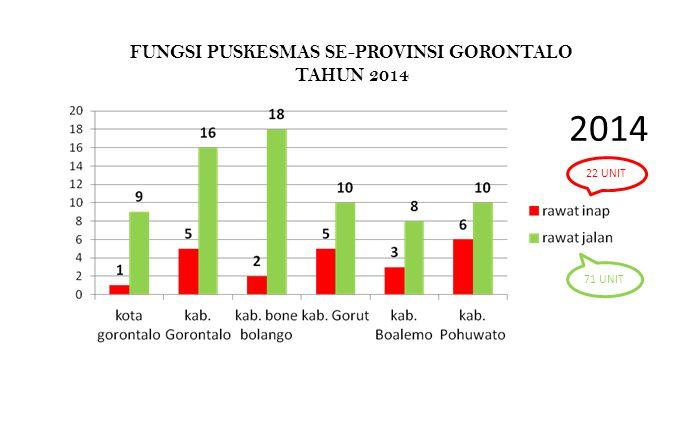 2014 22 UNIT 71 UNIT FUNGSI PUSKESMAS SE-PROVINSI GORONTALO TAHUN 2014