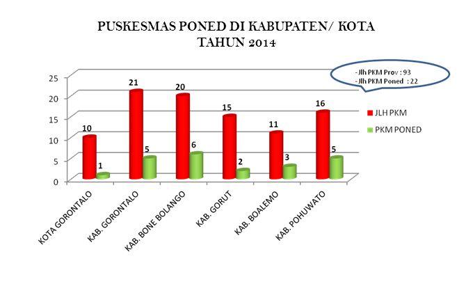 PUSKESMAS PONED DI KABUPATEN/ KOTA TAHUN 2014