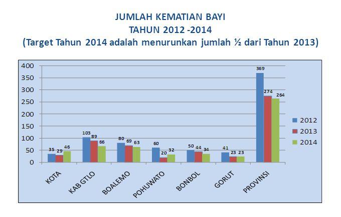 JUMLAH KEMATIAN BAYI TAHUN 2012 -2014 (Target Tahun 2014 adalah menurunkan jumlah ½ dari Tahun 2013)