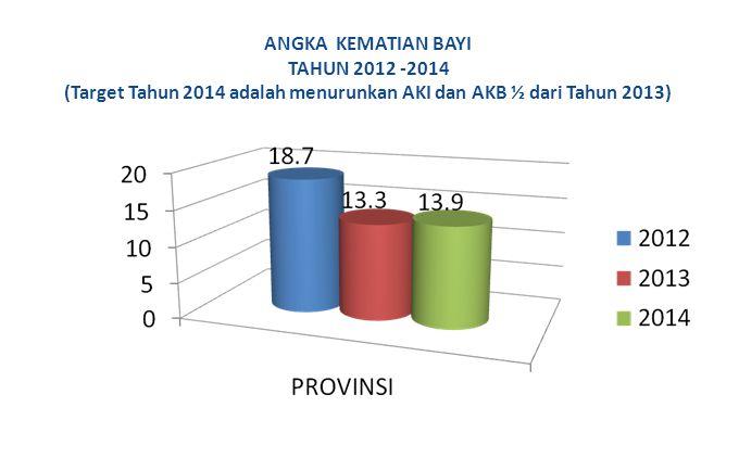 ANGKA KEMATIAN BAYI TAHUN 2012 -2014 (Target Tahun 2014 adalah menurunkan AKI dan AKB ½ dari Tahun 2013)