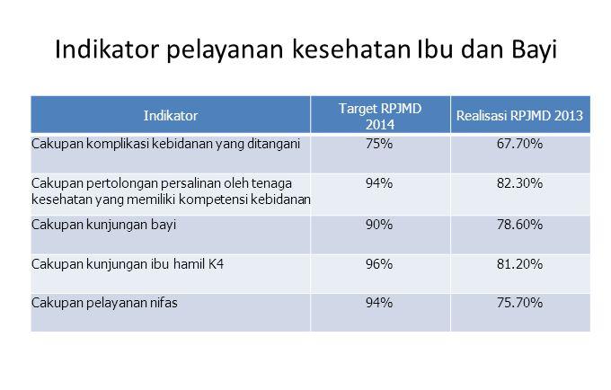 Indikator pelayanan kesehatan Ibu dan Bayi Indikator Target RPJMD 2014 Realisasi RPJMD 2013 Cakupan komplikasi kebidanan yang ditangani75%67.70% Cakup
