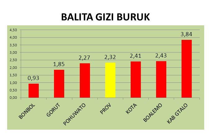 BALITA GIZI BURUK
