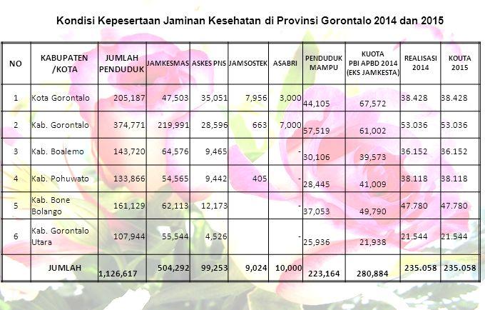 Kondisi Kepesertaan Jaminan Kesehatan di Provinsi Gorontalo 2014 dan 2015 NO KABUPATEN /KOTA JUMLAH PENDUDUK JAMKESMASASKES PNSJAMSOSTEKASABRI PENDUDU