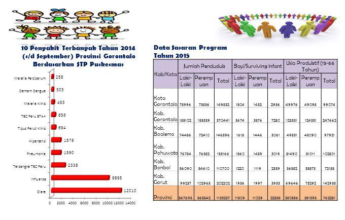 Data Sasaran Program Tahun 2015 Kab/Kota Jumlah PendudukBayi/Surviving Infant Usia Produktif (15-64 Tahun) Laki- Laki Peremp uan Total Laki- Laki Pere
