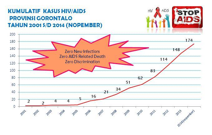 KUMULATIF KASUS HIV/AIDS PROVINSI GORONTALO TAHUN 2001 S/D 2014 (NOPEMBER) Zero New Infections Zero AIDS Related Death Zero Discrimination