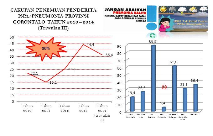 CAKUPAN PENEMUAN PENDERITA ISPA/PNEUMONIA PROVINSI GORONTALO TAHUN 2010 – 2014 (Triwulan III)  80%