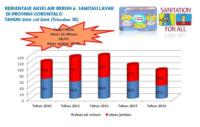 PERSENTASE AKSES AIR BERSIH & SANITASI LAYAK DI PROVINSI GORONTALO TAHUN 2010 s/d 2014 (Triwulan III) Target MDGs Akses Air Minum 68,9% Akses sanitasi