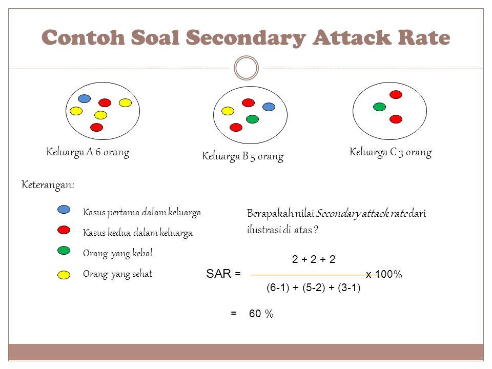 Contoh Soal Secondary Attack Rate Keluarga A 6 orang Keluarga B 5 orang Keluarga C 3 orang Keterangan: Kasus pertama dalam keluarga Kasus kedua dalam