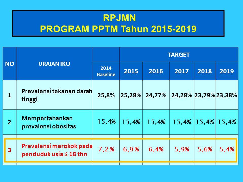 RPJMN PROGRAM PPTM Tahun 2015-2019 NO URAIAN IKU TARGET 2014 Baseline 20152016201720182019 1 Prevalensi tekanan darah tinggi 25,8%25,28%24,77%24,28%23