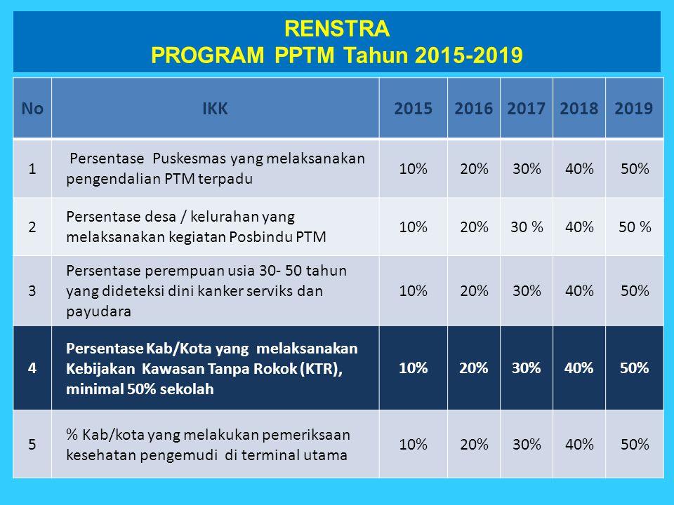 NoIKK20152016201720182019 1 Persentase Puskesmas yang melaksanakan pengendalian PTM terpadu 10%20%30%40%50% 2 Persentase desa / kelurahan yang melaksa