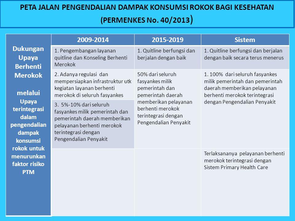 PETA JALAN PENGENDALIAN DAMPAK KONSUMSI ROKOK BAGI KESEHATAN (PERMENKES No. 40/2013 ) Dukungan Upaya Berhenti Merokok melalui Upaya terintegrasi dalam